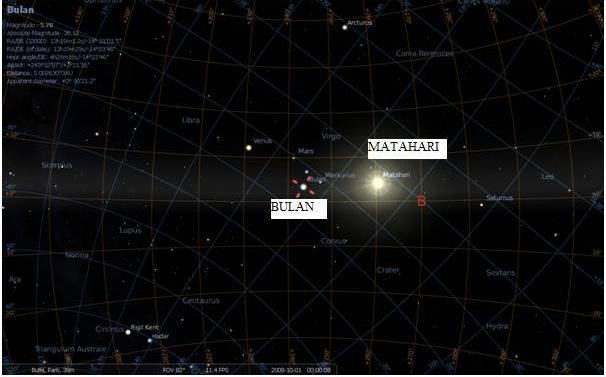 Posisi bulan dan matahari dalam 1 garis lurus